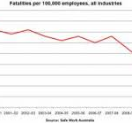 Workplace Fatalities Fall