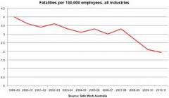 Workplace Deaths